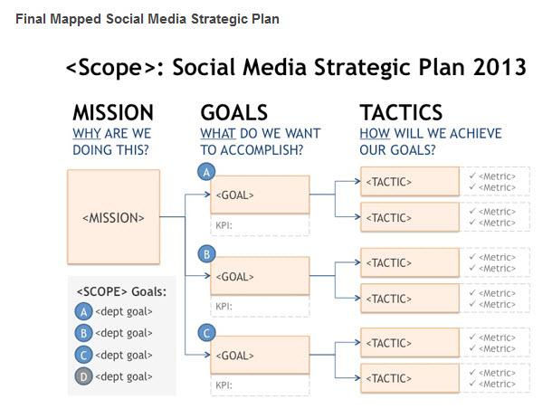 10+ Social Media Marketing Plan Examples - PDF