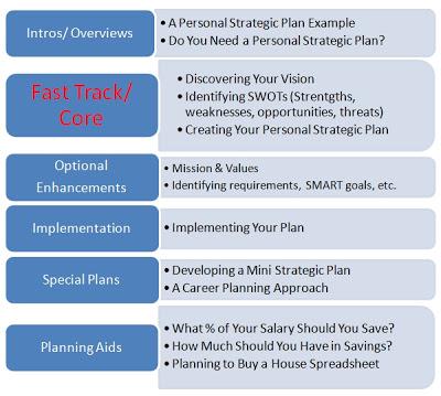 10+ Personal Strategic Plan Examples - PDF