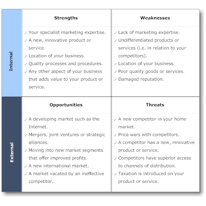 example of swot
