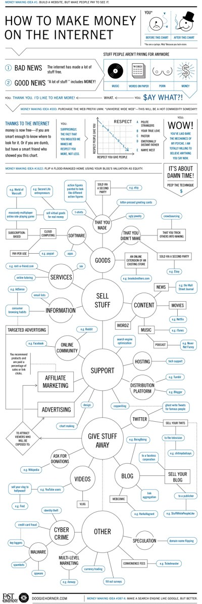 Flowchart: How to Make Money on the Internet | Co.Design | business + design