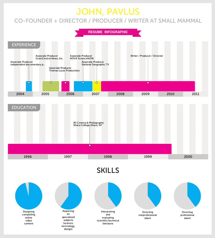 Infographic Of The Day Visualizeme Instantly Turns Your Resume Into