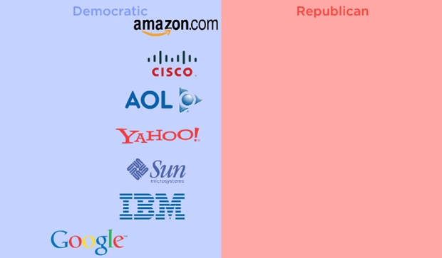 See Where Major Companies Lean Politically