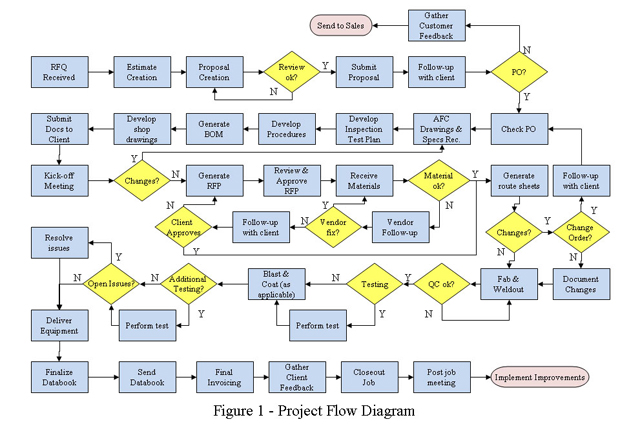 The New Plan for Project Plans Less Planning - project planning