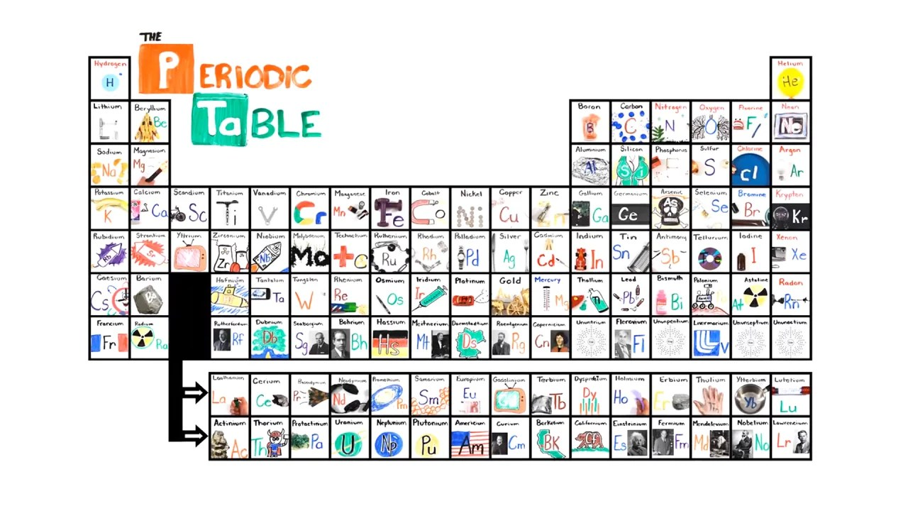 Learn The Periodic Table In Seconds With This Catchy Song
