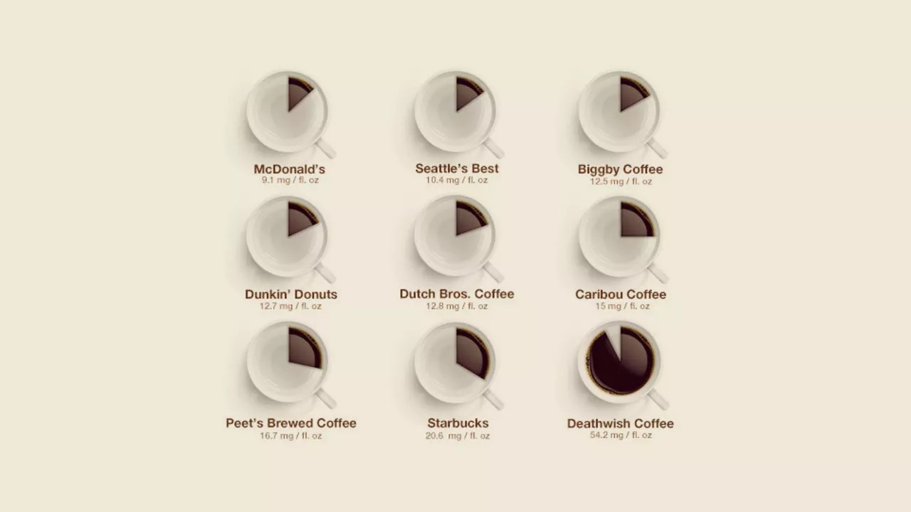 Caffeine Coffee How Much Caffeine Quantified Your Favorite Coffee Chains Ranked Weakest To St