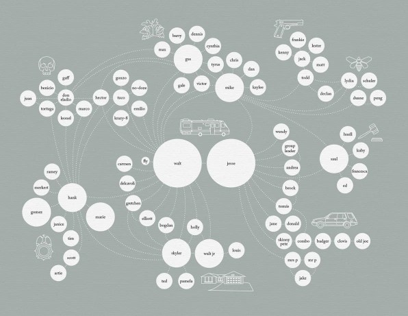 An Awesome Map Of All The Characters In \u201cBreaking Bad\u201d