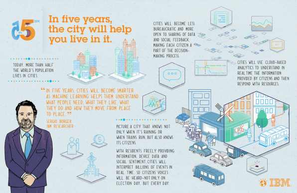 Do You Know What Life Will Be Like In 5 Years? IBM\u0027s Top Scientist Doe - in five years time