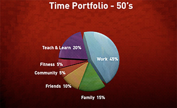 Career Rocket Fuel Whether You\u0027re A Millennial Or Eyeing Retirement,