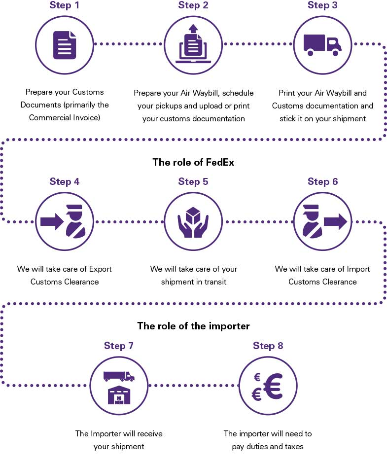 Customs Documentation Basics for Exporters - FedEx Spain - commercial shipping invoice
