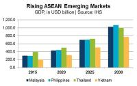 Asia : Asia Pacific emerging markets to be global FDI