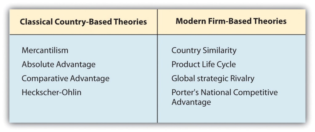 3 business management theories