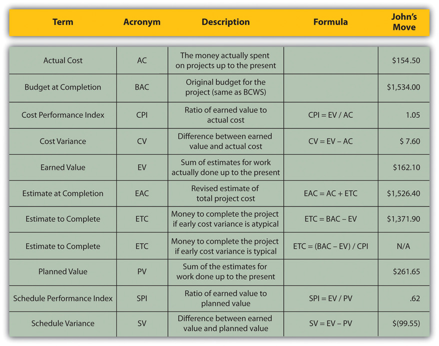 Project Management from Simple to Complex v101 FlatWorld - earned value analysis