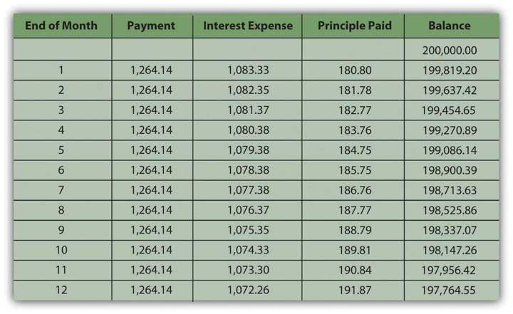 mortgage calculator interest principal - Josemulinohouse
