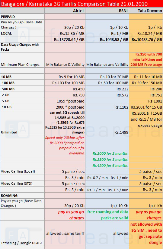 Airtel vs BSNL vs Tata Docomo 3G Tariffs Comparison