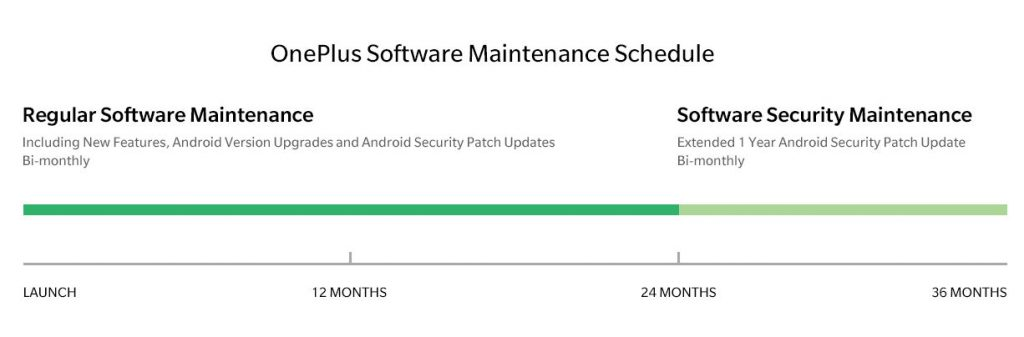 OnePlus announces Software Maintenance Schedule for 3, 3T, 5, 5T and