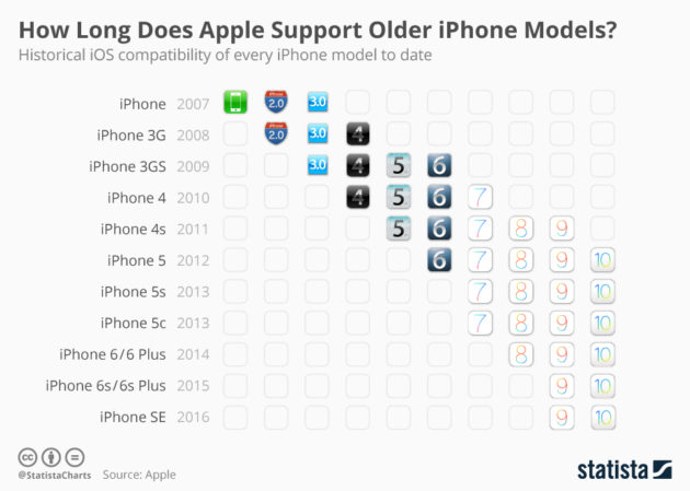 statista-how-long-does-apple-support-older-iphone-models