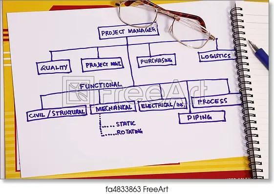 Free art print of Project organization chart Project organization - project organization chart