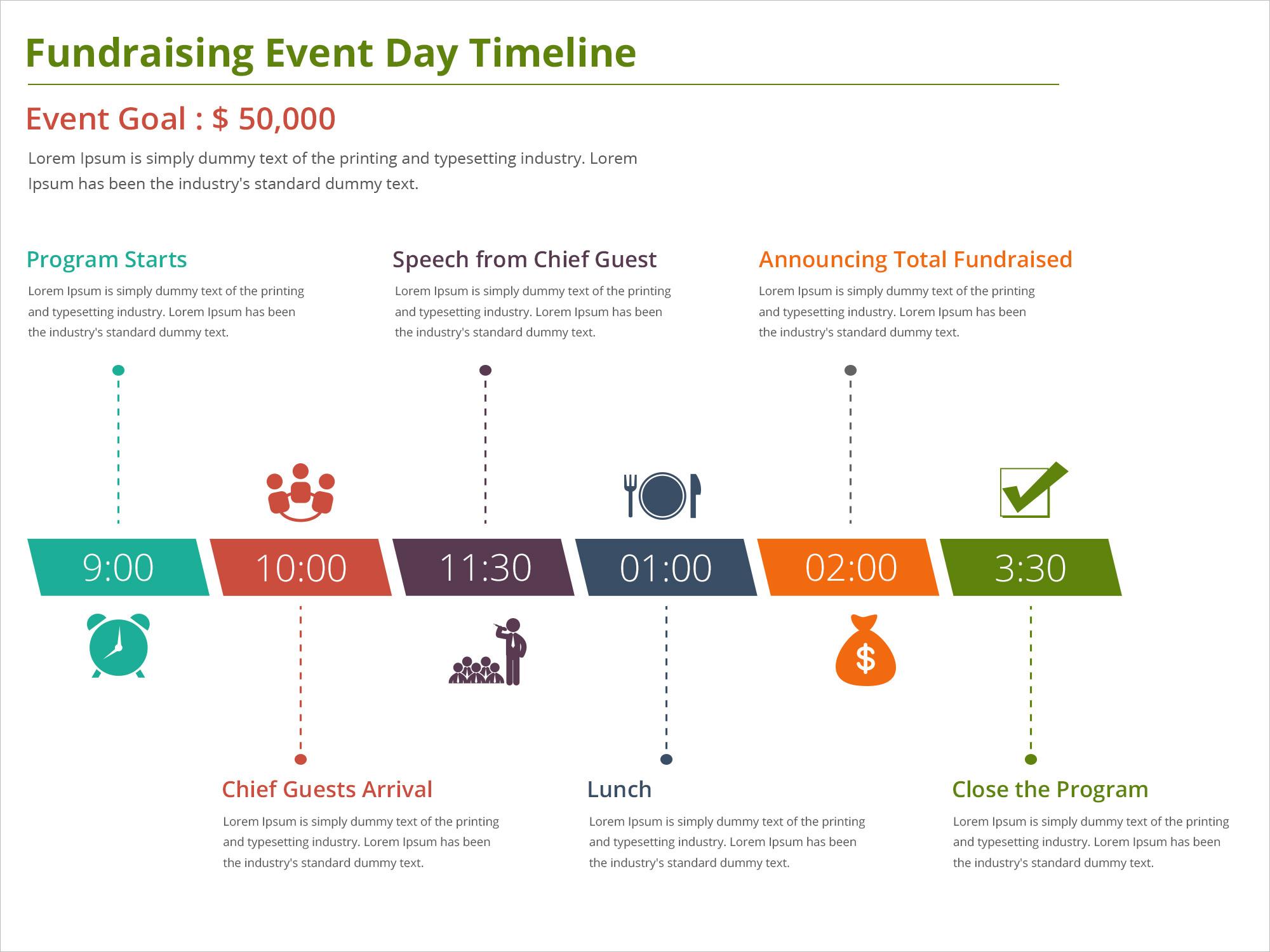 timeline for
