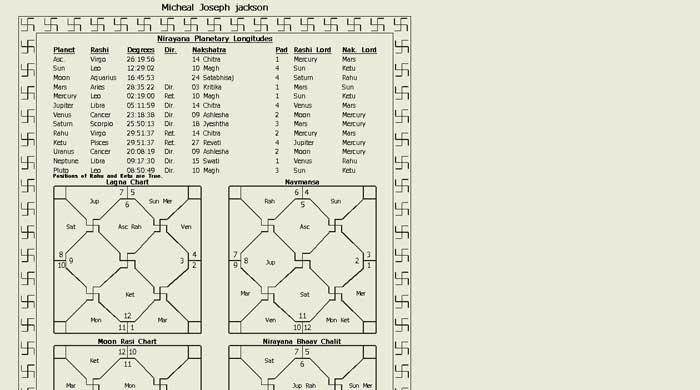 Birth Chart Wheel Gosutalentrank Masterlistreignluxury