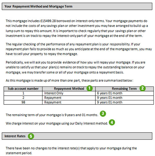 Halifax UK Mortgages Your mortgage statement explained