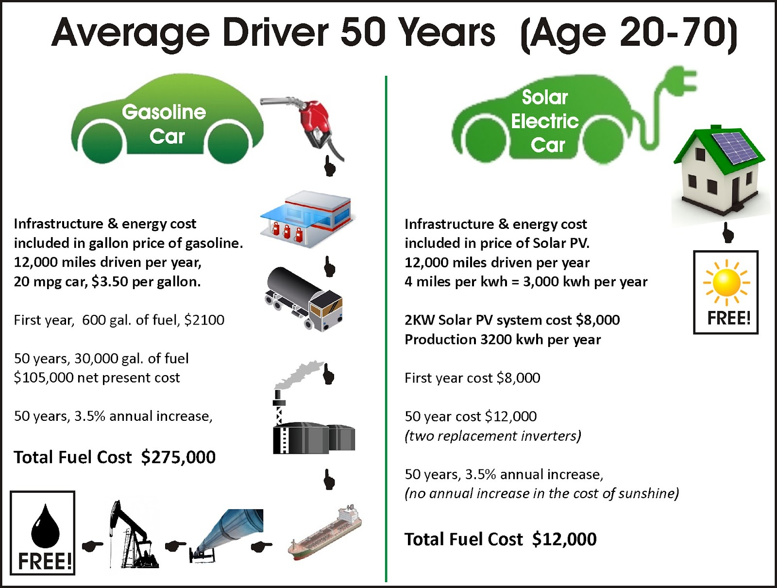 Drive A Solar Charged Electric Car Save 263000 On Fuel