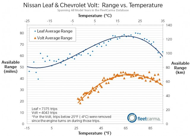 Nissan Leaf, Chevy Volt Range Loss In Winter New Data From Canada