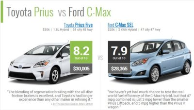 RideNerd Lets You Compare Environmental Impact Of Car Choices