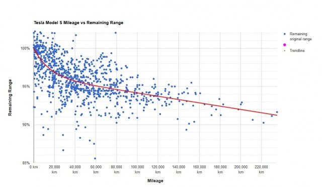 Tesla Model S battery life what the data show so far