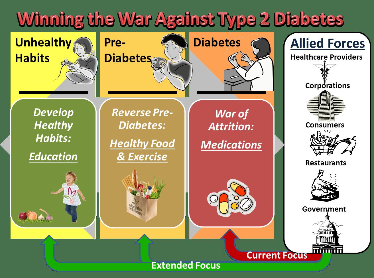diabetes type one and two diabetes