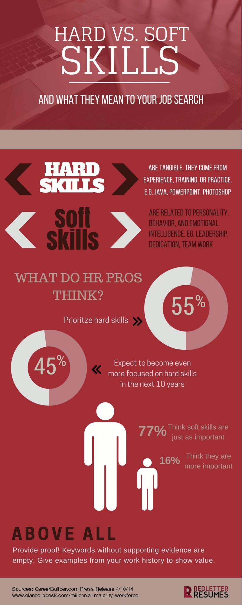 comment evaluer hard skill cv