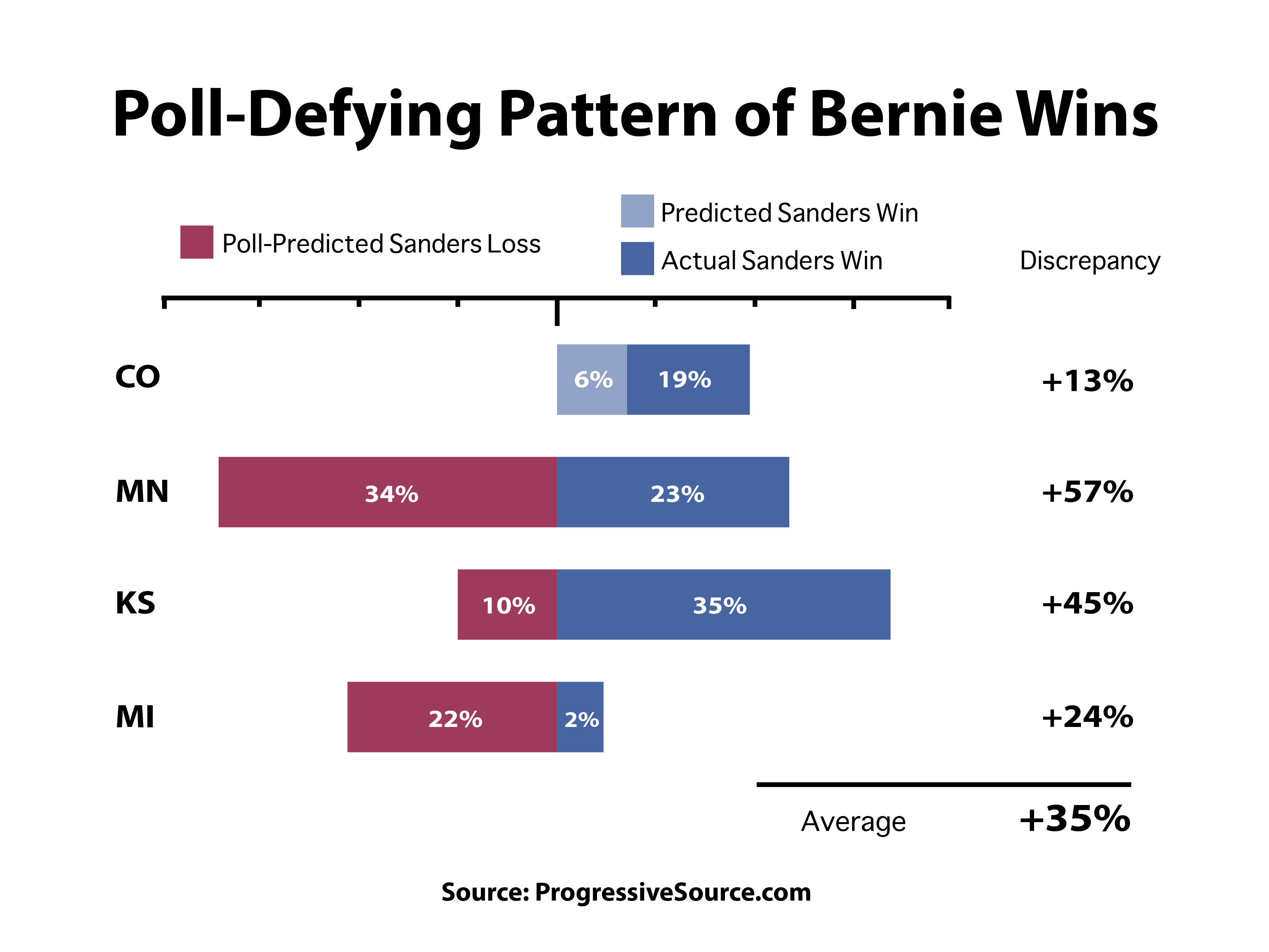 Election Poll Poll Defying Pattern Predicts Sanders Victory Huffpost