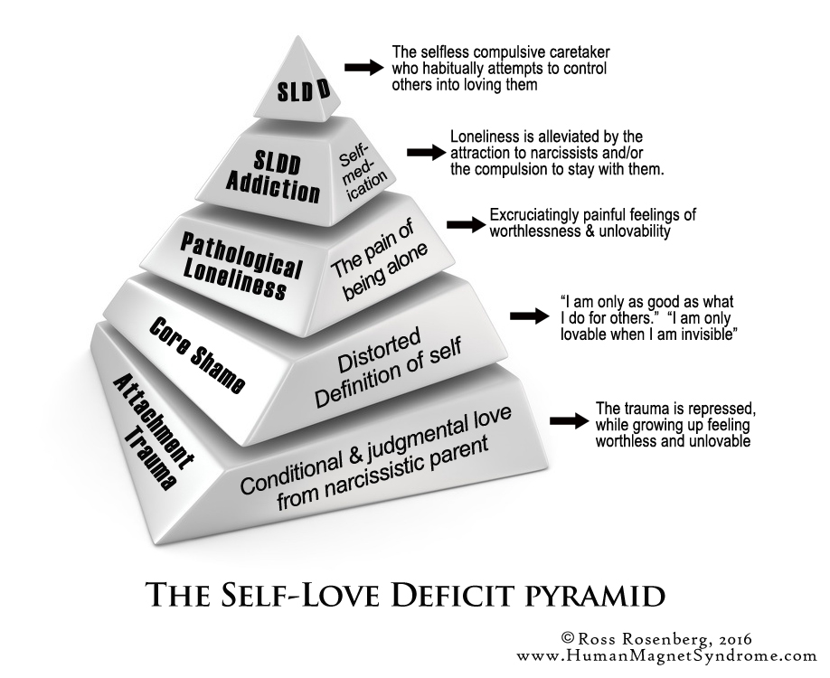 Quotcodependencyquot No More How To Recover From Self Love