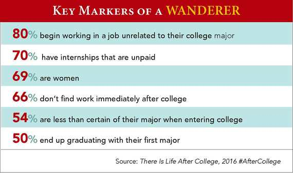 What to Do With a Wandering College Graduate HuffPost Life