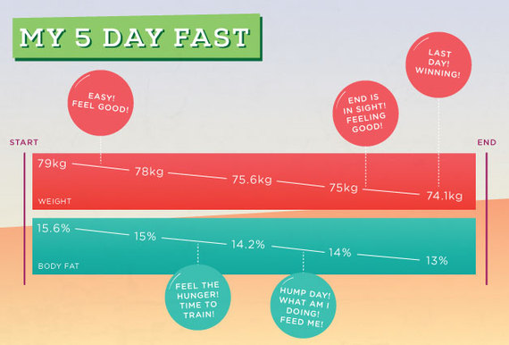Pros And Cons Of A Five Day Fast HuffPost UK