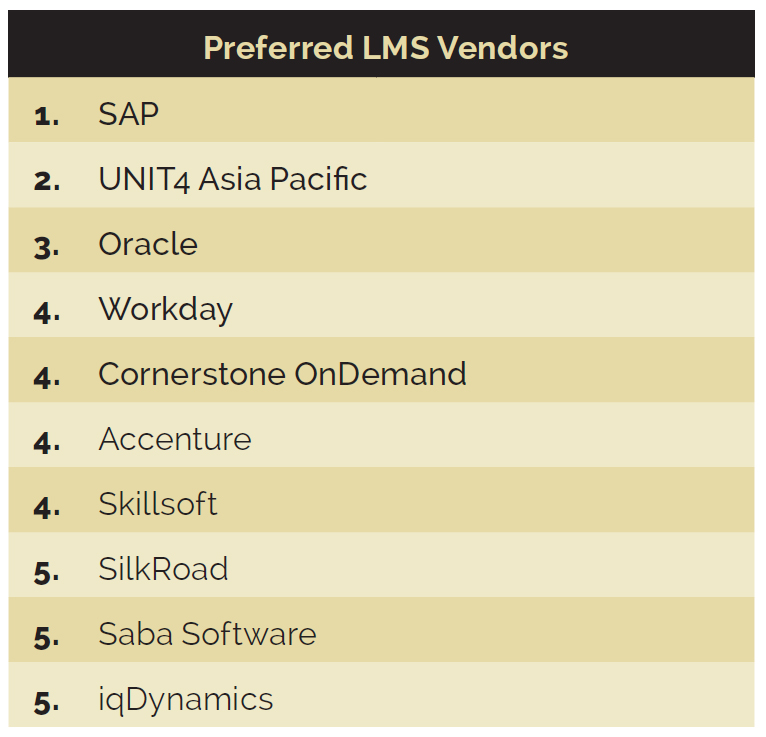 The most preferred LMS vendors in Singapore Human Resources Online - saba lms