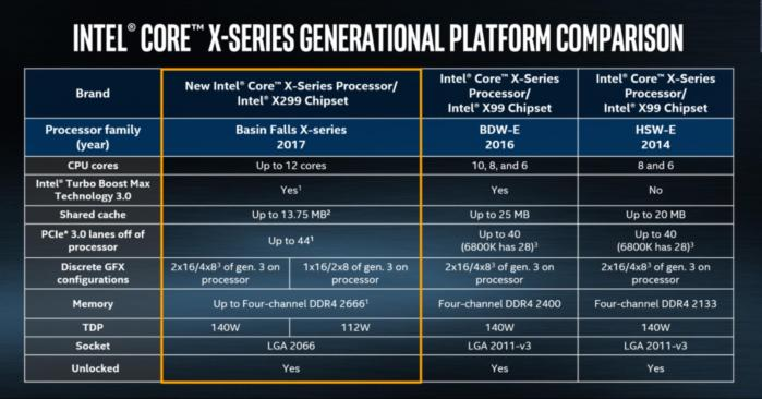 Intel Core i9 Price, release date, specs, features and FAQs PCWorld