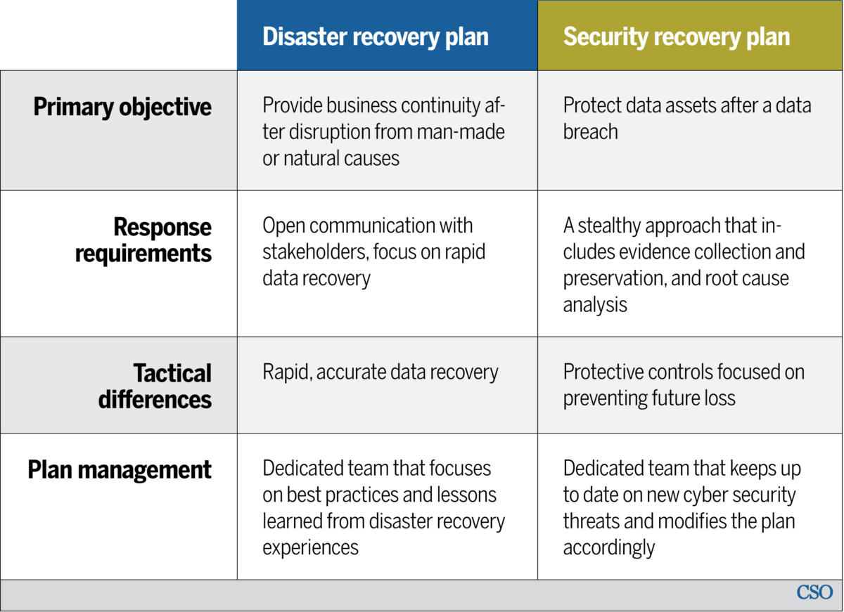 Disaster recovery vs security recovery plans Why you need - recovery plans
