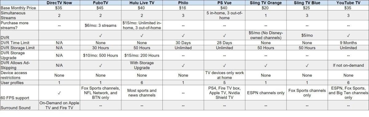 Best TV streaming service YouTube TV vs SlingTV vs Hulu vs