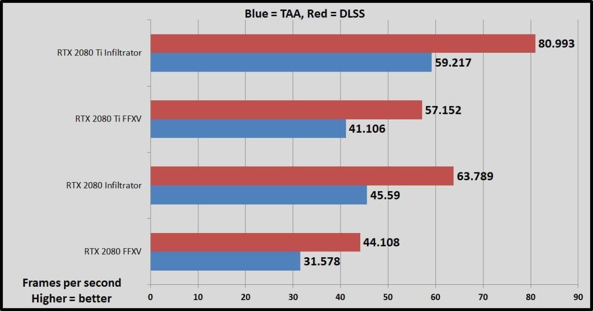 Nvidia Graphics Cards Comparison Chart Best Of Benchmark Results