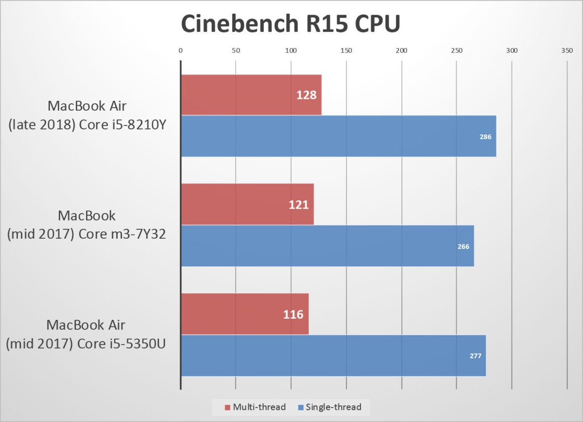 MacBook Air (2018) review Testing the 16GHz dual-core Core i5