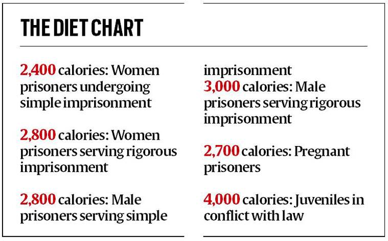 Diet plan charted for jail inmates The Indian Express