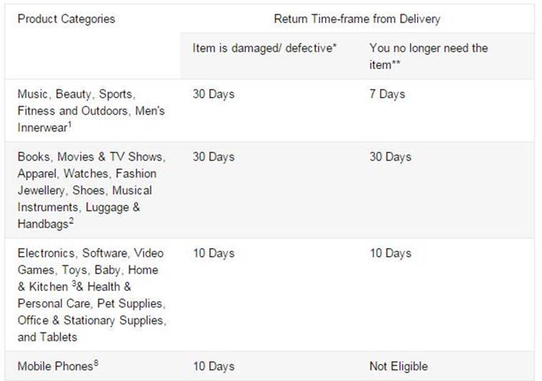 Amazon no longer has a return and get refund policy for mobiles