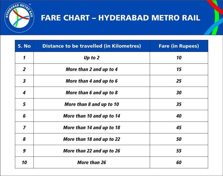 Hyderabad Metro rail flagged off today See fares, timings, routes