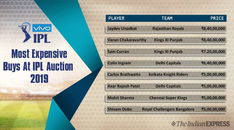 IPL Auction 2019 Most expensive players Sports News, The Indian
