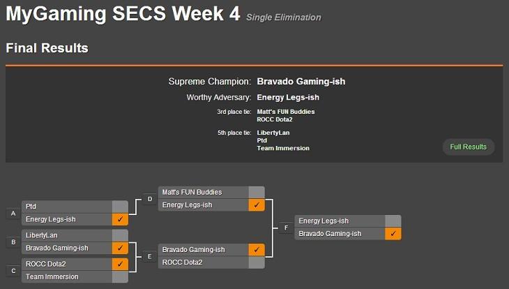 Dota 2 SECS Week 4 WB