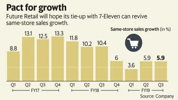 Future Retail\u0027s franchise agreement with 7-Eleven looks convenient