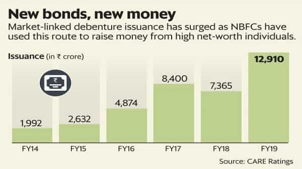 NBFCs find a friend in HNIs as structured products issuances rise