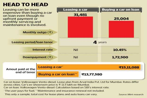 Is it better to lease a car or to buy one?