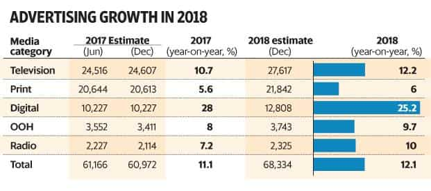 Ad spending in India to grow 121 in 2018 Magna report