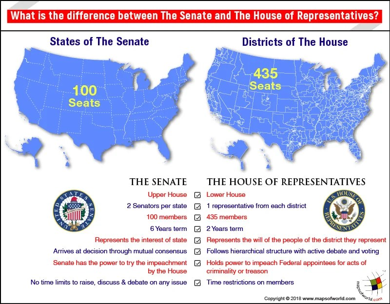 What is the difference between the Senate and the House of